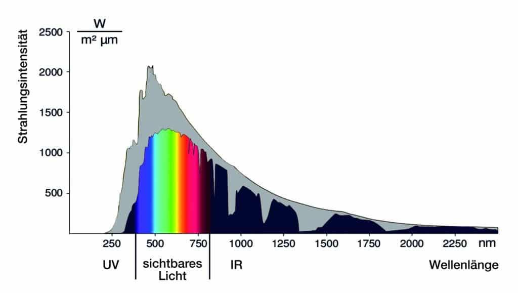 Welche Strahlung kommt im Auge an?