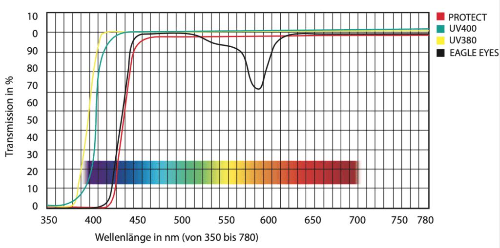 Eagle Eyes: Transmission in Prozent und Wellenlänge in nm