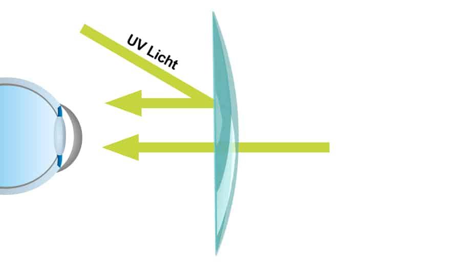 Darstellung Brillenglas ohne UV-Schutz