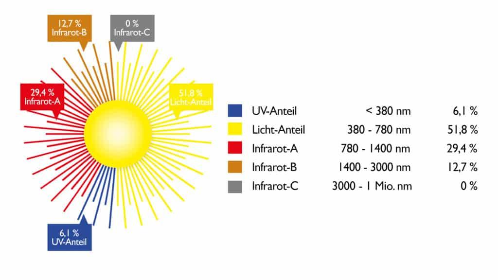 Lichtspektrum und Infrarotschutz
