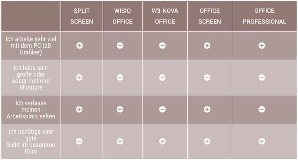 Arbeitsplatzbrillen: Gläser im Vergleich