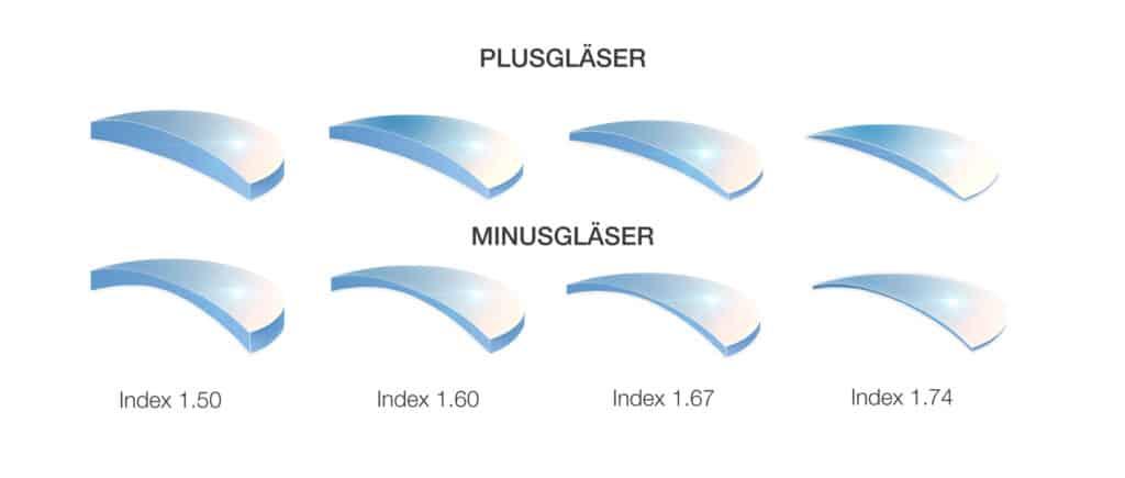 Glasdicke Indizes bei Plus- und Minusgläsern